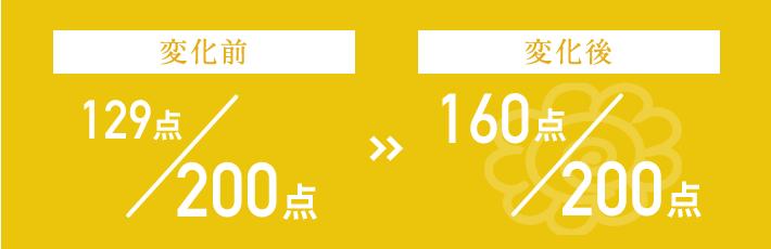 129点/200点 → 160点/200点
